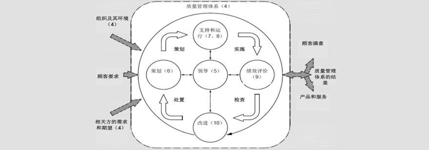 天津ISO9001内审员培训机构哪家好