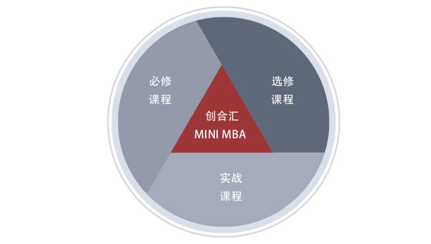 MINI MBA项目「网课」