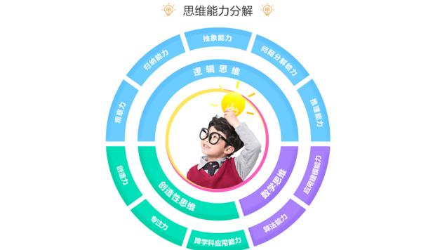 天津和碼編程_思維圖解